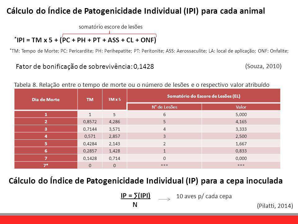 * TM: Tempo de Morte; PC: Pericardite; PH: Perihepatite; PT: Peritonite; ASS: Aerossaculite; LA: local de aplicação; ONF: Onfalite; (Pilatti, 2014) IP