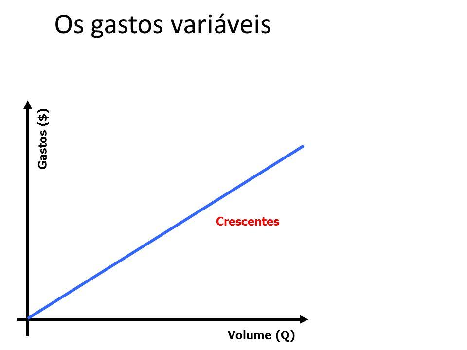 Volume (Q) Gastos ($) Crescentes Os gastos variáveis