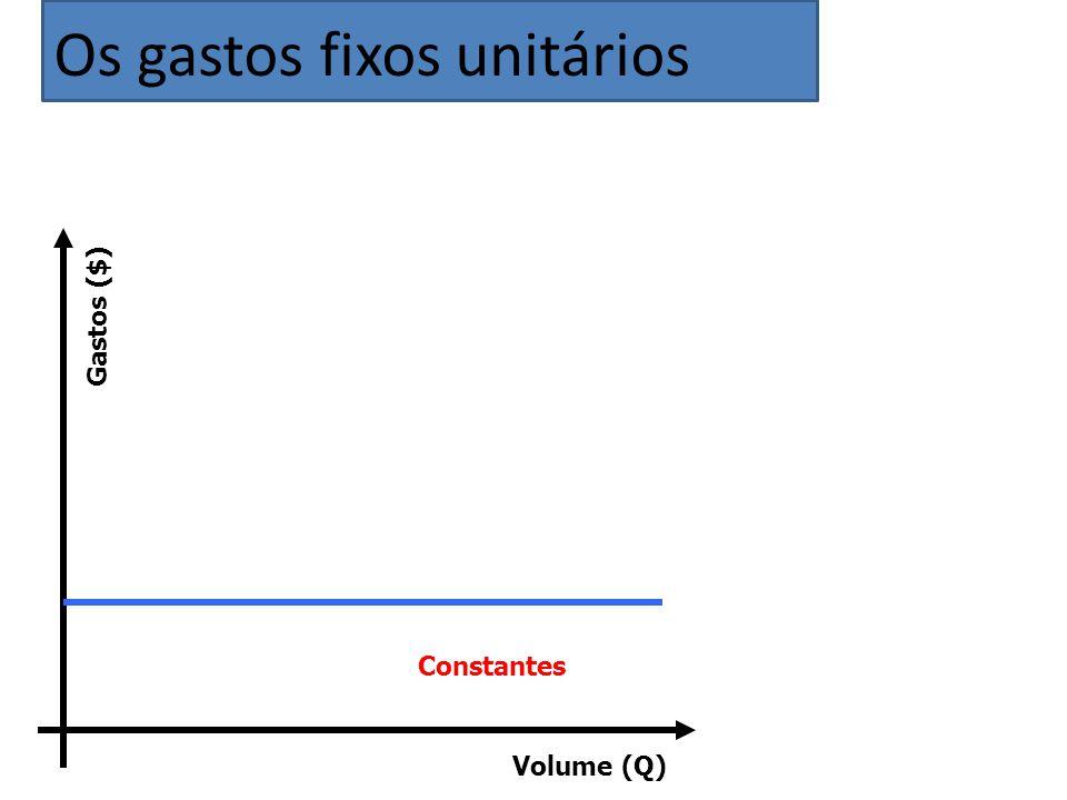 Volume (Q) Gastos ($) Constantes