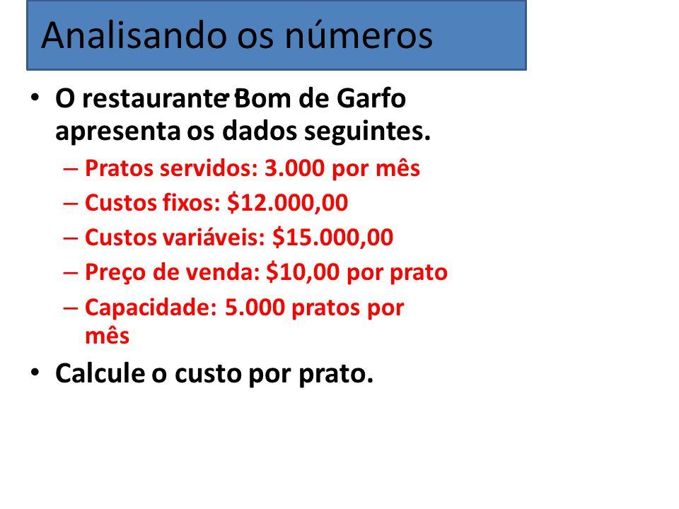 O restaurante Bom de Garfo apresenta os dados seguintes. – Pratos servidos: 3.000 por mês – Custos fixos: $12.000,00 – Custos variáveis: $15.000,00 –
