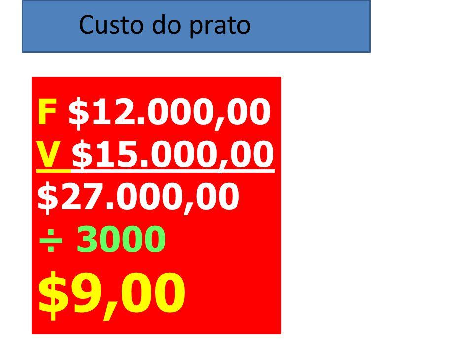 F $12.000,00 V $15.000,00 $27.000,00 ÷ 3000 $9,00 Custo do prato