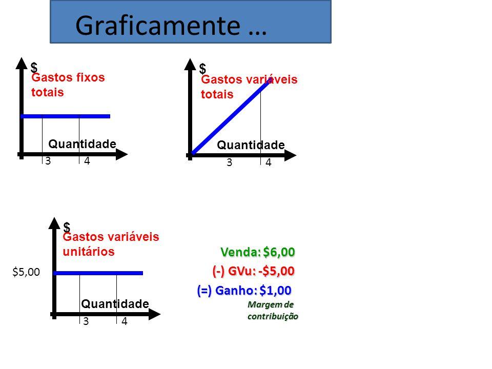 Quantidade $ Gastos fixos totais Quantidade $ Gastos variáveis totais Quantidade $ Gastos variáveis unitários Venda: $6,00 (-) GVu: -$5,00 (=) Ganho: