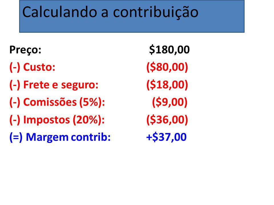 Preço: $180,00 (-) Custo: ($80,00) (-) Frete e seguro: ($18,00) (-) Comissões (5%): ($9,00) (-) Impostos (20%): ($36,00) (=) Margem contrib: +$37,00 Calculando a contribuição