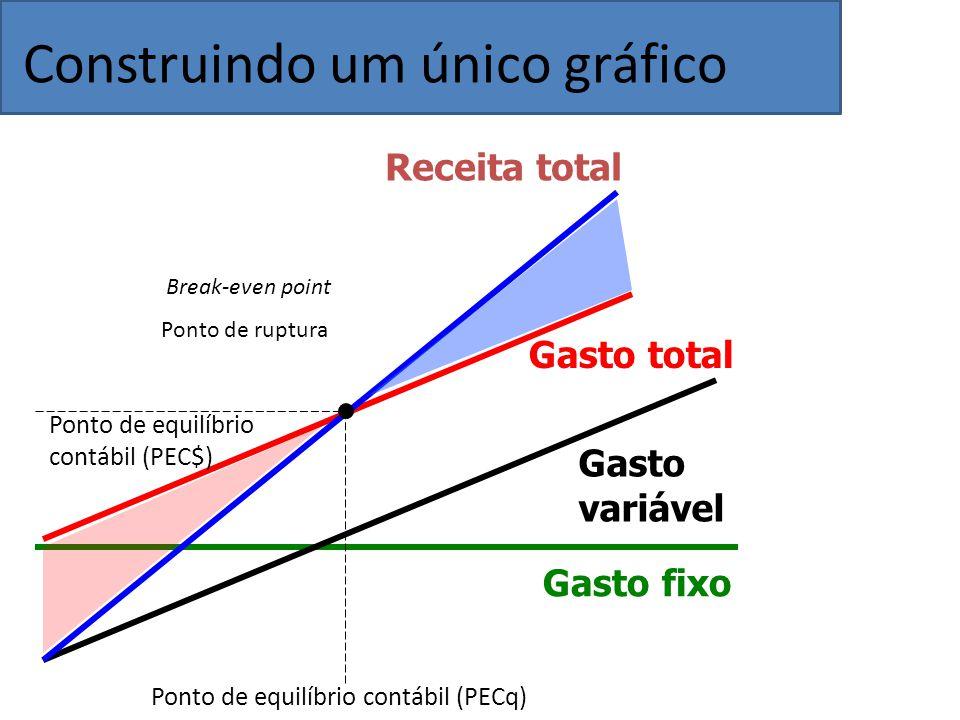 Gasto fixo Gasto variável Gasto total Receita total Break-even point Ponto de ruptura Ponto de equilíbrio contábil (PECq) Ponto de equilíbrio contábil (PEC$) Construindo um único gráfico