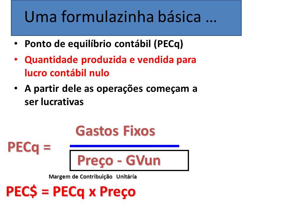PECq = Gastos Fixos Preço - GVun PEC$ = PECq x Preço Margem de Contribuição Unitária Ponto de equilíbrio contábil (PECq) Quantidade produzida e vendid