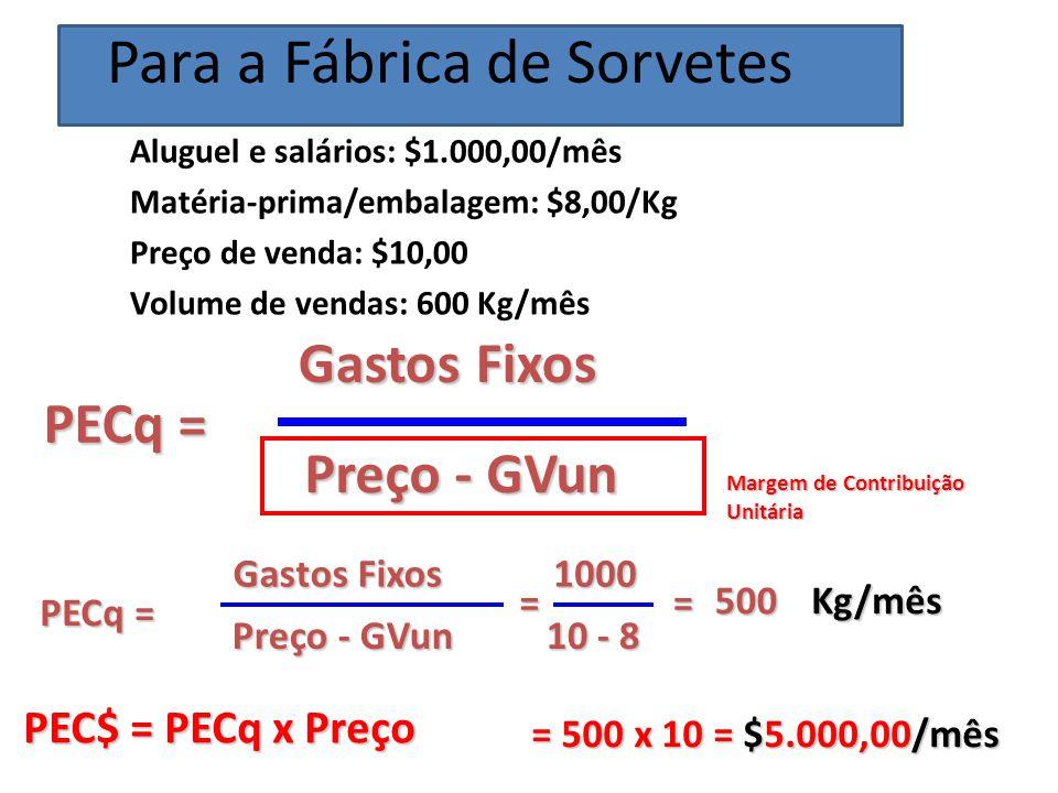 Aluguel e salários: $1.000,00/mês Matéria-prima/embalagem: $8,00/Kg Preço de venda: $10,00 Volume de vendas: 600 Kg/mês PECq = Gastos Fixos Preço - GVun PECq = Gastos Fixos Preço - GVun = 1000 10 - 8 = 500Kg/mês PEC$ = PECq x Preço = 500 x 10 = $5.000,00/mês Margem de Contribuição Unitária Para a Fábrica de Sorvetes