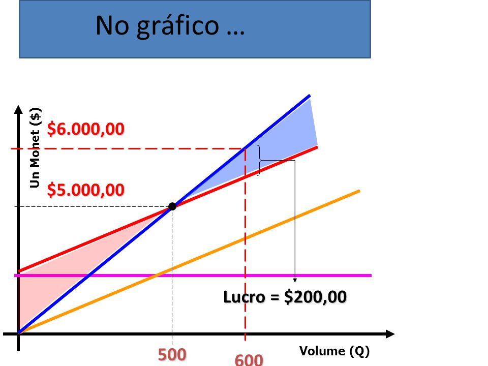 Volume (Q) Un Monet ($) 500 $5.000,00 600 $6.000,00 Lucro = $200,00 No gráfico …