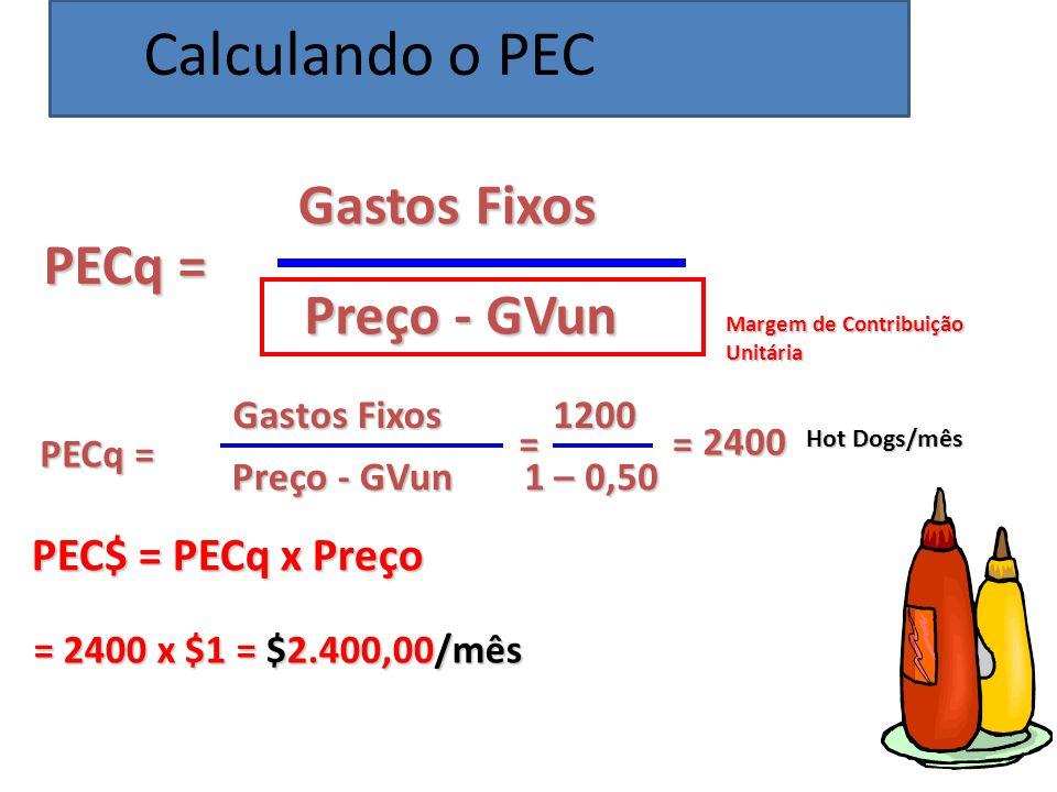 PECq = Gastos Fixos Preço - GVun PECq = Gastos Fixos Preço - GVun = 1200 1 – 0,50 = 2400 Hot Dogs/mês PEC$ = PECq x Preço = 2400 x $1 = $2.400,00/mês