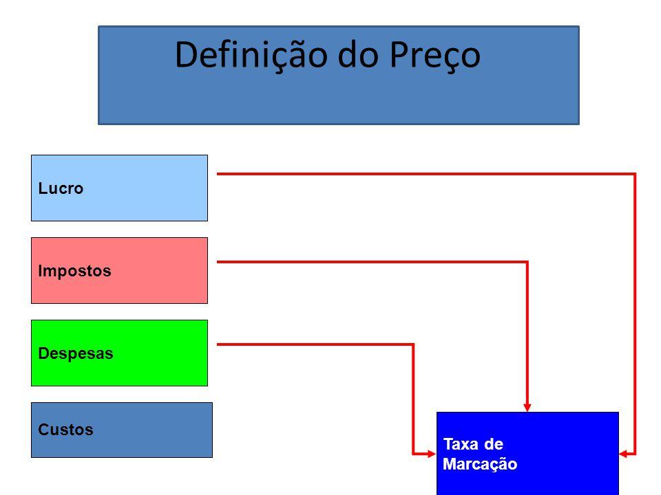 Definição do Preço Lucro Impostos Despesas Custos Taxa de Marcação