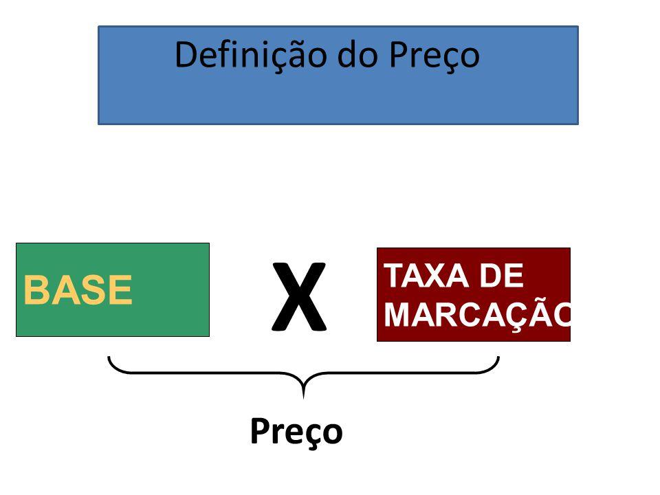 Definição do Preço BASE X TAXA DE MARCAÇÃO Preço