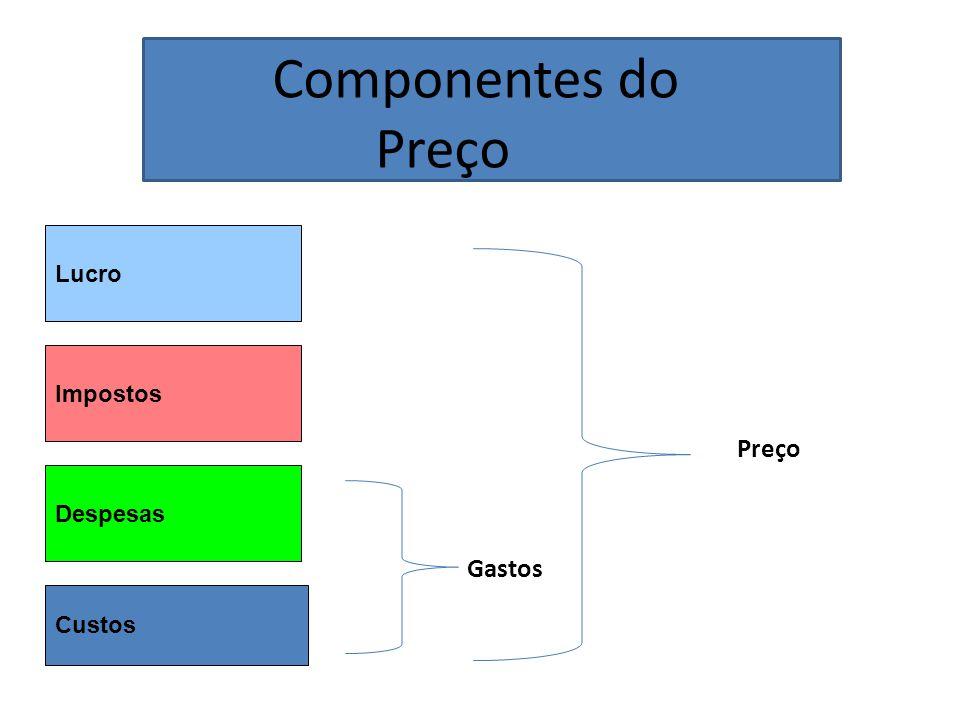 Componentes do Preço Lucro Impostos Despesas Custos Gastos Preço
