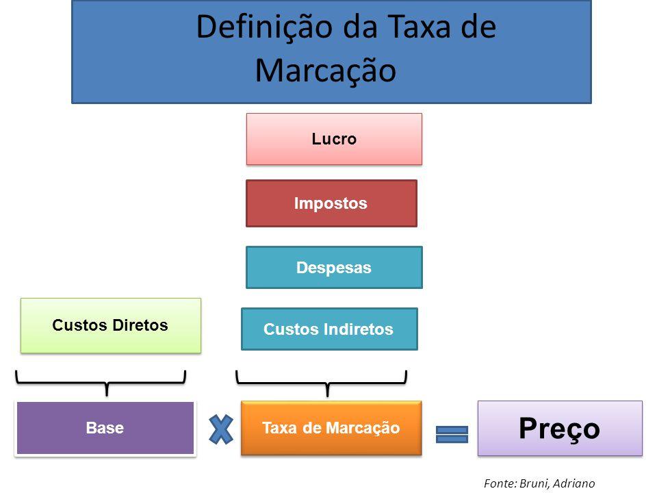 Definição da Taxa de Marcação Lucro Impostos Despesas Taxa de Marcação Base Custos Diretos Preço Custos Indiretos Fonte: Bruni, Adriano