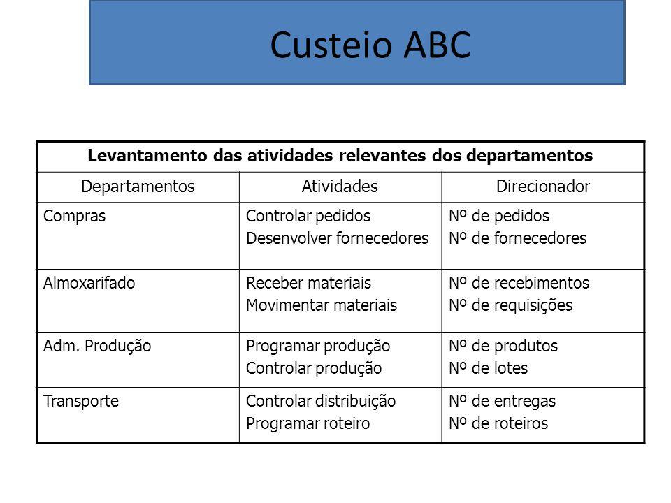 Custeio ABC Levantamento das atividades relevantes dos departamentos DepartamentosAtividadesDirecionador ComprasControlar pedidos Desenvolver forneced