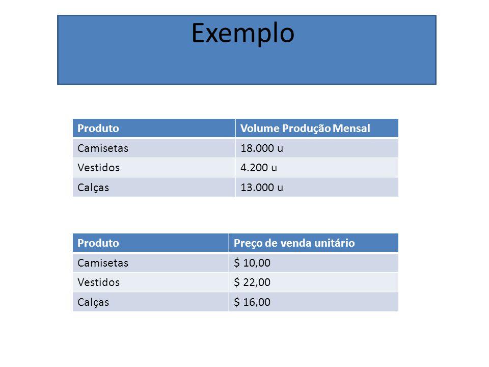 Exemplo ProdutoVolume Produção Mensal Camisetas18.000 u Vestidos4.200 u Calças13.000 u ProdutoPreço de venda unitário Camisetas$ 10,00 Vestidos$ 22,00