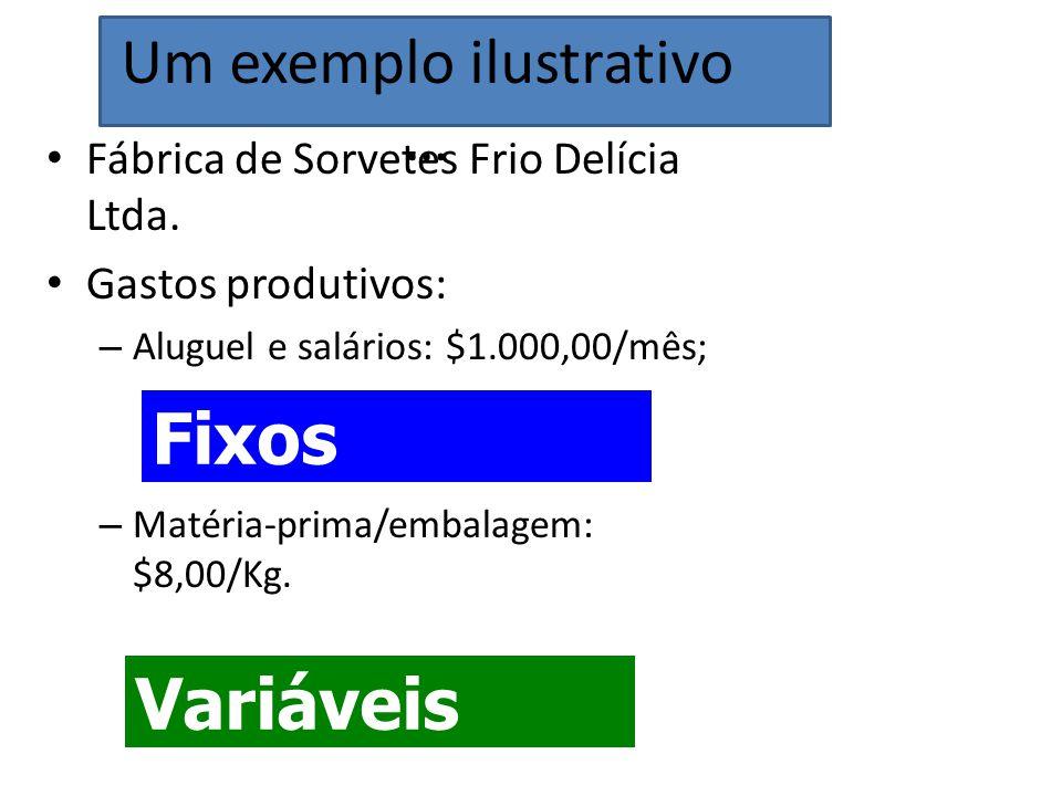 Fábrica de Sorvetes Frio Delícia Ltda. Gastos produtivos: – Aluguel e salários: $1.000,00/mês; – Matéria-prima/embalagem: $8,00/Kg. Fixos Variáveis Um