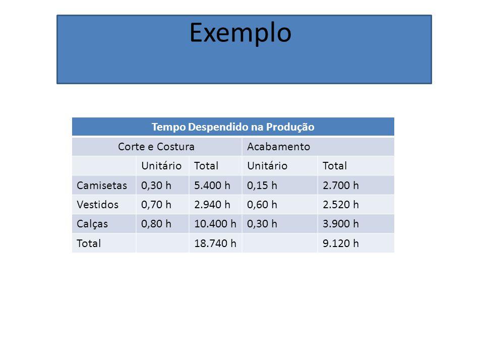 Exemplo Tempo Despendido na Produção Corte e CosturaAcabamento UnitárioTotalUnitárioTotal Camisetas0,30 h5.400 h0,15 h2.700 h Vestidos0,70 h2.940 h0,6