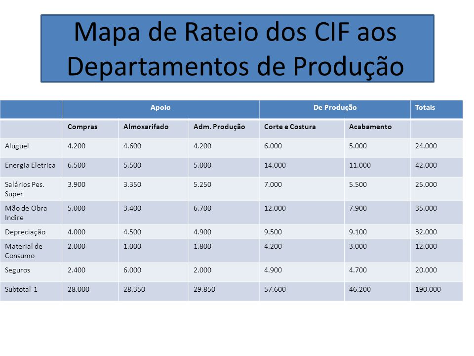 Mapa de Rateio dos CIF aos Departamentos de Produção ApoioDe ProduçãoTotais ComprasAlmoxarifadoAdm. ProduçãoCorte e CosturaAcabamento Aluguel4.2004.60