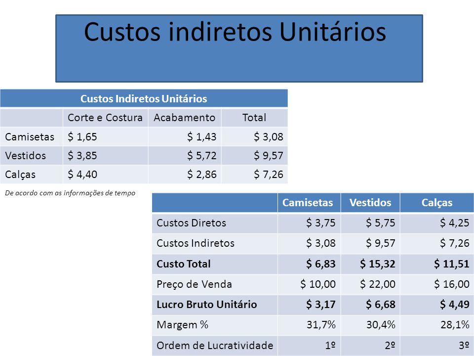 Custos indiretos Unitários Custos Indiretos Unitários Corte e CosturaAcabamentoTotal Camisetas$ 1,65$ 1,43$ 3,08 Vestidos$ 3,85$ 5,72$ 9,57 Calças$ 4,