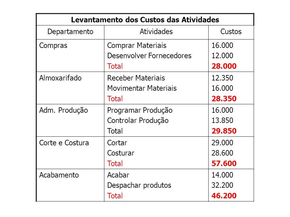 Levantamento dos Custos das Atividades DepartamentoAtividadesCustos ComprasComprar Materiais Desenvolver Fornecedores Total 16.000 12.000 28.000 AlmoxarifadoReceber Materiais Movimentar Materiais Total 12.350 16.000 28.350 Adm.
