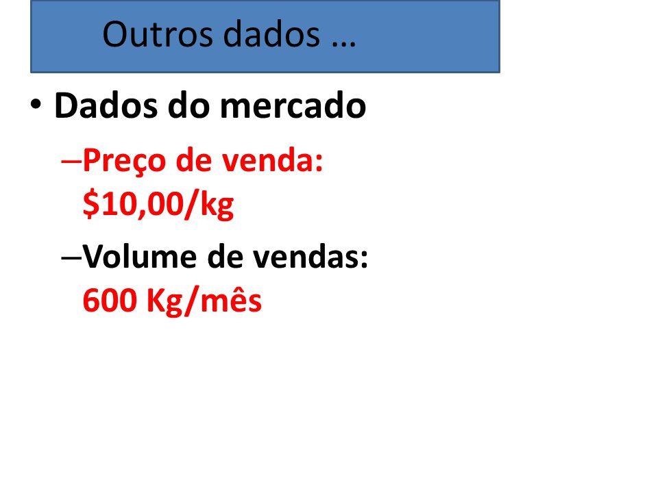 Dados do mercado – Preço de venda: $10,00/kg – Volume de vendas: 600 Kg/mês Outros dados …