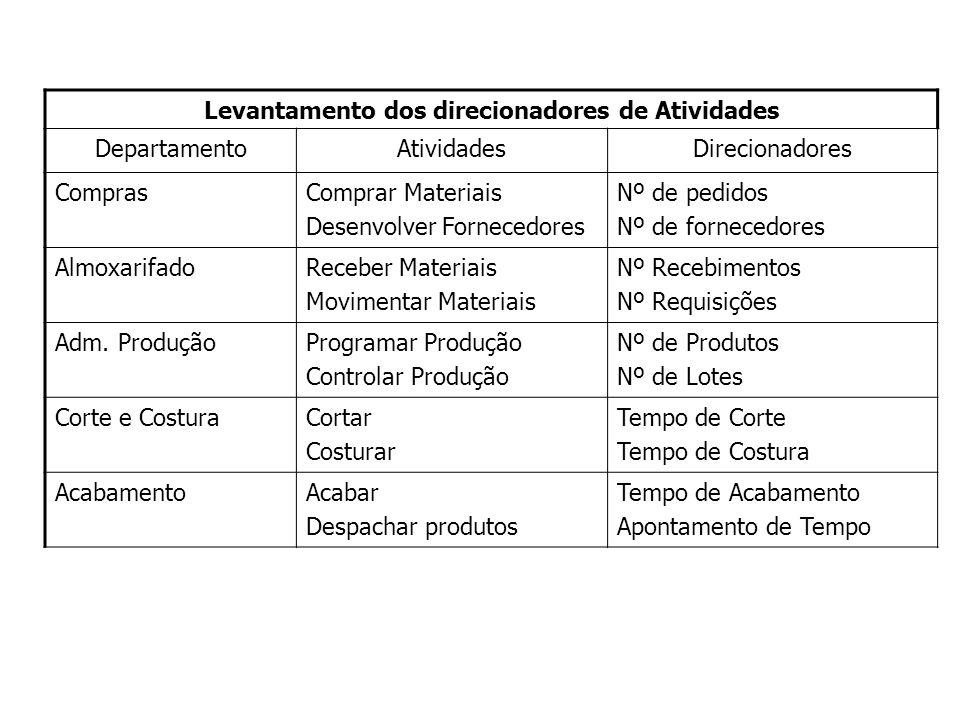 Levantamento dos direcionadores de Atividades DepartamentoAtividadesDirecionadores ComprasComprar Materiais Desenvolver Fornecedores Nº de pedidos Nº