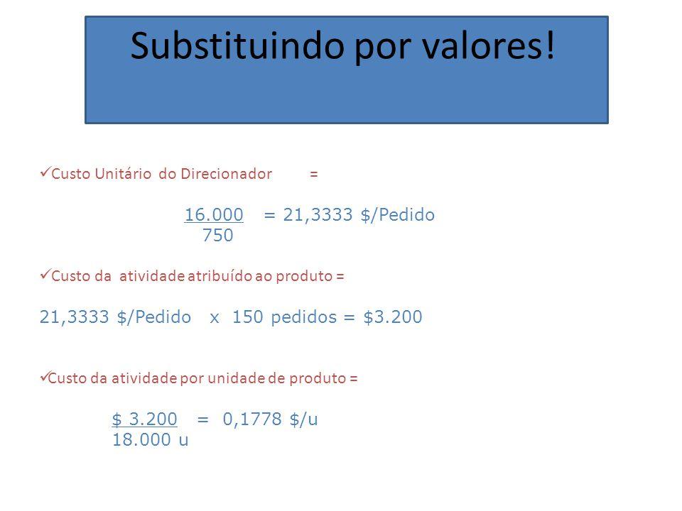 Substituindo por valores! Custo Unitário do Direcionador = 16.000 = 21,3333 $/Pedido 750 Custo da atividade atribuído ao produto = 21,3333 $/Pedido x
