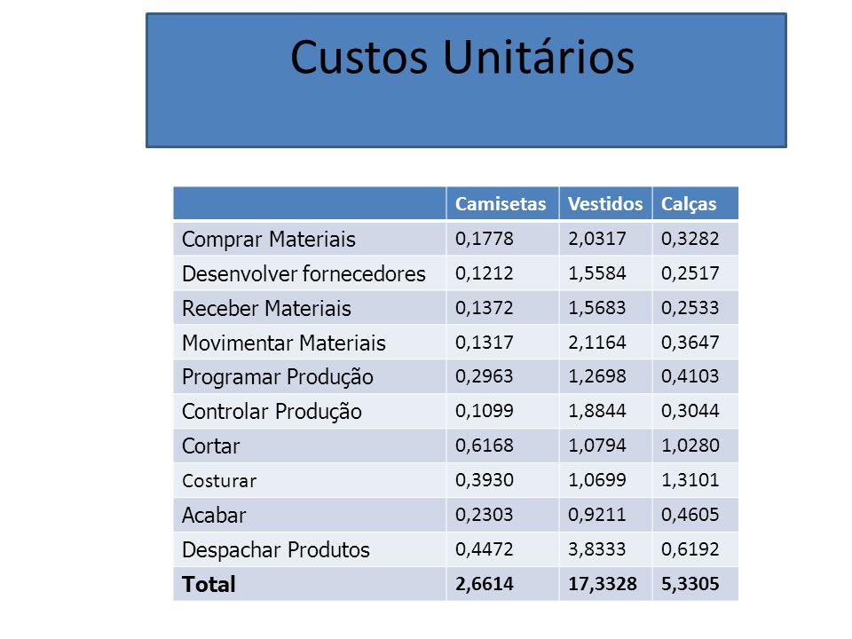 Custos Unitários CamisetasVestidosCalças Comprar Materiais 0,17782,03170,3282 Desenvolver fornecedores 0,12121,55840,2517 Receber Materiais 0,13721,56