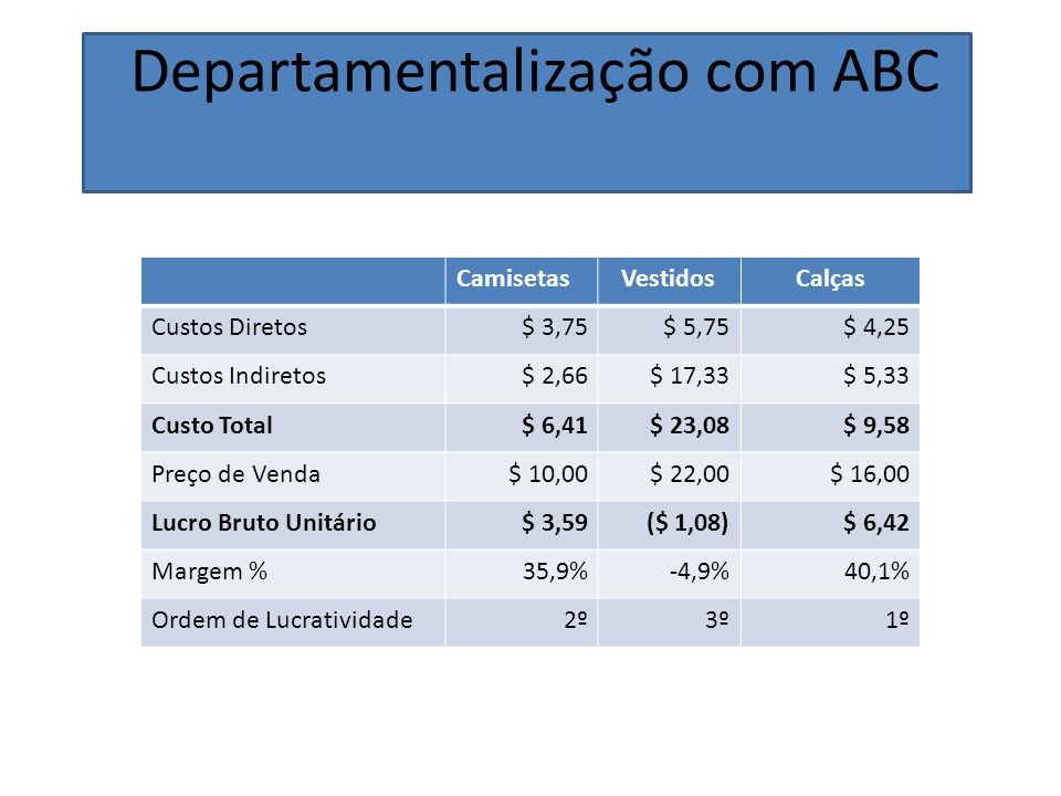 Departamentalização com ABC CamisetasVestidosCalças Custos Diretos$ 3,75$ 5,75$ 4,25 Custos Indiretos$ 2,66$ 17,33$ 5,33 Custo Total$ 6,41$ 23,08$ 9,58 Preço de Venda$ 10,00$ 22,00$ 16,00 Lucro Bruto Unitário$ 3,59($ 1,08)$ 6,42 Margem %35,9%-4,9%40,1% Ordem de Lucratividade2º3º1º
