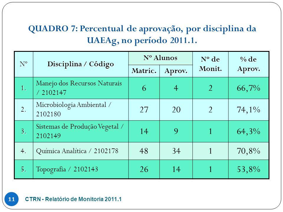 QUADRO 7: Percentual de aprovação, por disciplina da UAEAg, no período 2011.1.