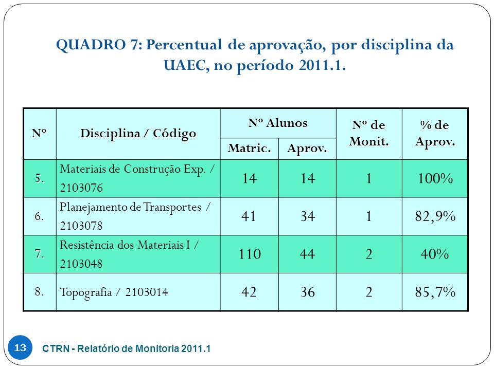 CTRN - Relatório de Monitoria 2011.1 13 Nº Disciplina / Código Nº Alunos Nº de Monit.