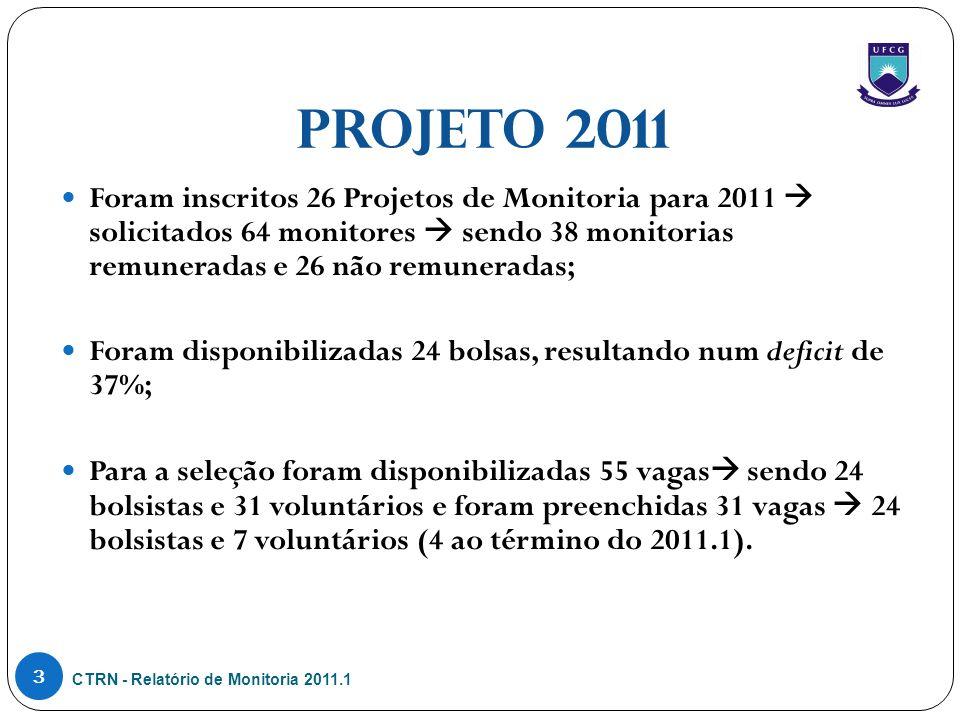 PROJETO 2011 CTRN - Relatório de Monitoria 2011.1 3 Foram inscritos 26 Projetos de Monitoria para 2011  solicitados 64 monitores  sendo 38 monitorias remuneradas e 26 não remuneradas; Foram disponibilizadas 24 bolsas, resultando num deficit de 37%; Para a seleção foram disponibilizadas 55 vagas  sendo 24 bolsistas e 31 voluntários e foram preenchidas 31 vagas  24 bolsistas e 7 voluntários (4 ao término do 2011.1).