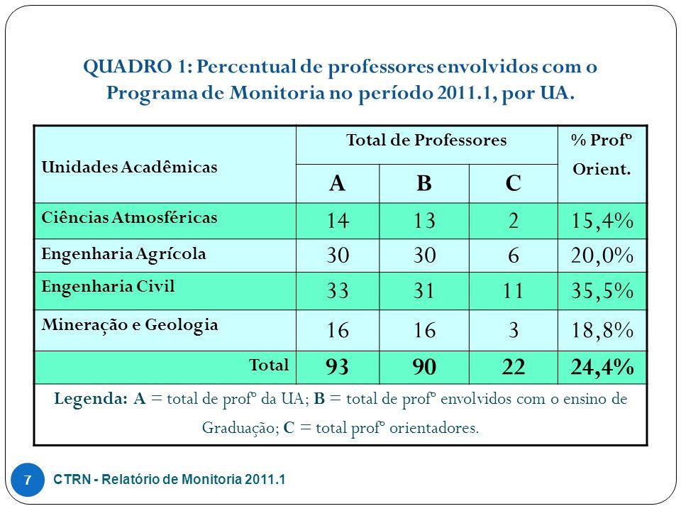 QUADRO 1: Percentual de professores envolvidos com o Programa de Monitoria no período 2011.1, por UA.