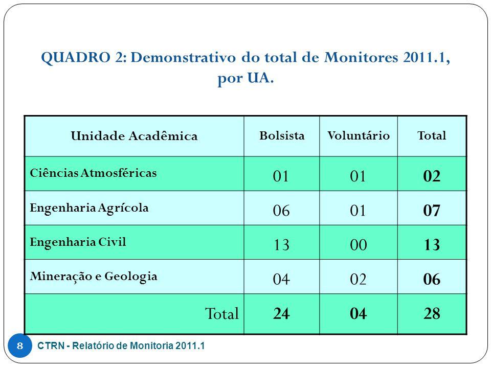 QUADRO 9: Avaliação da Monitoria no CTRN-2011.1, por UA, com base nos indicadores alunos/professor orientador e alunos/monitor.