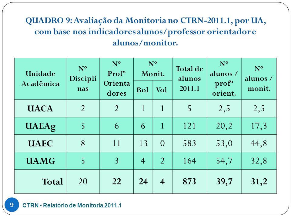 QUADRO 7: Percentual de aprovação, por disciplina da UACA, no período 2011.1.