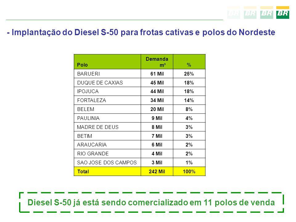 Polo Demanda m³% BARUERI61 Mil25% DUQUE DE CAXIAS45 Mil18% IPOJUCA44 Mil18% FORTALEZA34 Mil14% BELEM20 Mil8% PAULINIA9 Mil4% MADRE DE DEUS8 Mil3% BETIM7 Mil3% ARAUCARIA6 Mil2% RIO GRANDE4 Mil2% SAO JOSE DOS CAMPOS3 Mil1% Total242 Mil100% - Implantação do Diesel S-50 para frotas cativas e polos do Nordeste Diesel S-50 já está sendo comercializado em 11 polos de venda