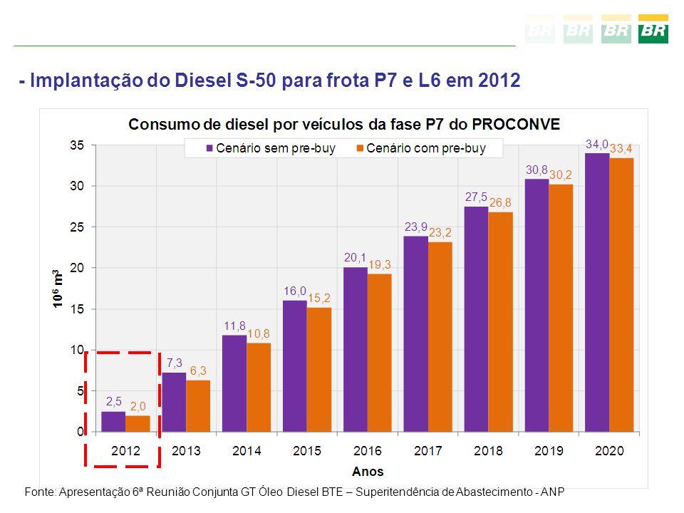 Fonte: Apresentação 6ª Reunião Conjunta GT Óleo Diesel BTE – Superitendência de Abastecimento - ANP - Implantação do Diesel S-50 para frota P7 e L6 em 2012