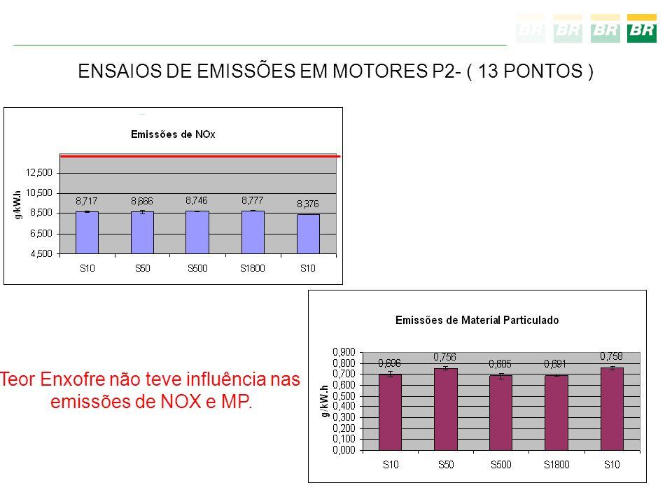 ENSAIOS DE EMISSÕES EM MOTORES P2- ( 13 PONTOS ) Teor Enxofre não teve influência nas emissões de NOX e MP.