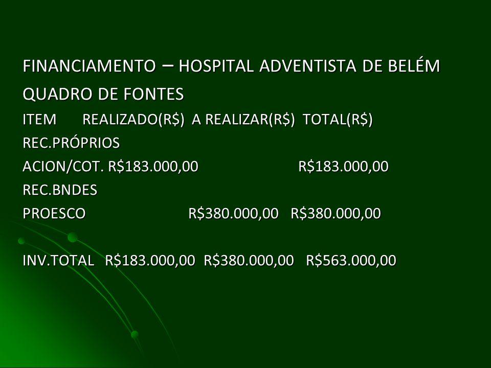 FINANCIAMENTO-HOSPITAL ADVENTISTA DE BELÉM QUADROS DE USOS ITEM REALIZADO(R$) A REALIZAR(R$) TOTAL(R$) EST,PROJ E TECN.