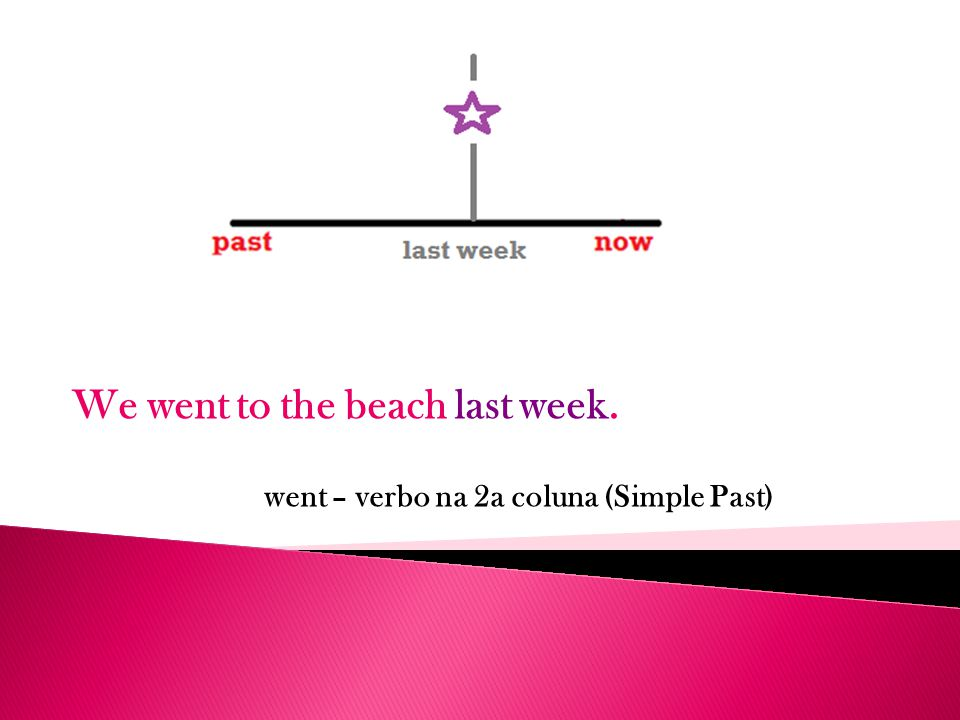 We went to the beach last week. went – verbo na 2a coluna (Simple Past)