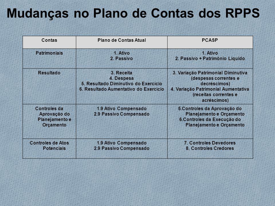 Mudanças no Plano de Contas dos RPPS ContasPlano de Contas AtualPCASP Patrimoniais1.