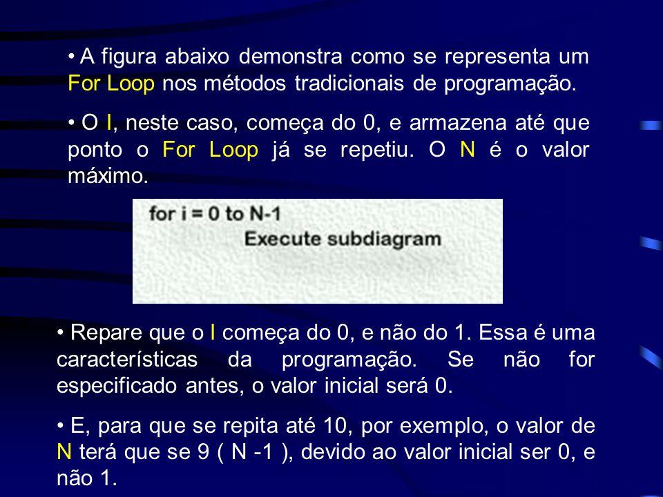 A figura abaixo demonstra como se representa um For Loop nos métodos tradicionais de programação.