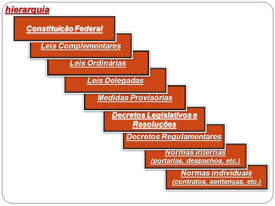 Normas individuais (contratos, sentenças, etc.) Normas individuais (contratos, sentenças, etc.) hierarquia Normas Internas (portarias, despachos, etc.