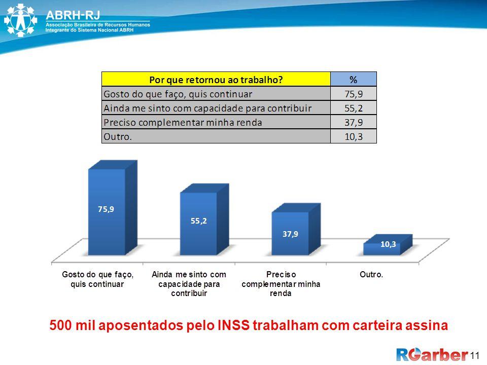 11 500 mil aposentados pelo INSS trabalham com carteira assina