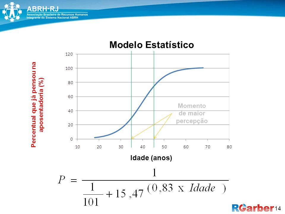 14 Idade (anos) Percentual que já pensou na aposentadoria (%) Modelo Estatístico Momento de maior percepção