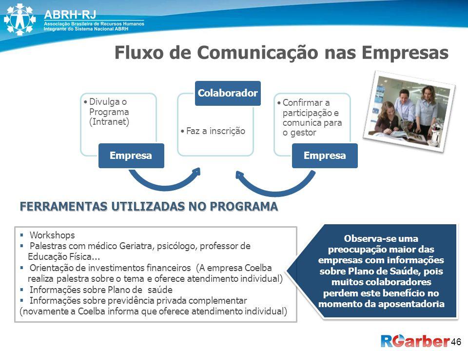 46 Fluxo de Comunicação nas Empresas Divulga o Programa (Intranet) Empresa Faz a inscrição Colaborador Confirmar a participação e comunica para o gest
