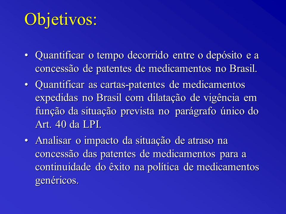 Objetivos: Quantificar o tempo decorrido entre o depósito e a concessão de patentes de medicamentos no Brasil.Quantificar o tempo decorrido entre o depósito e a concessão de patentes de medicamentos no Brasil.