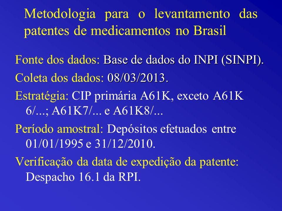 Metodologia para o levantamento das patentes de medicamentos no Brasil Base de dados do INPI (SINPI).