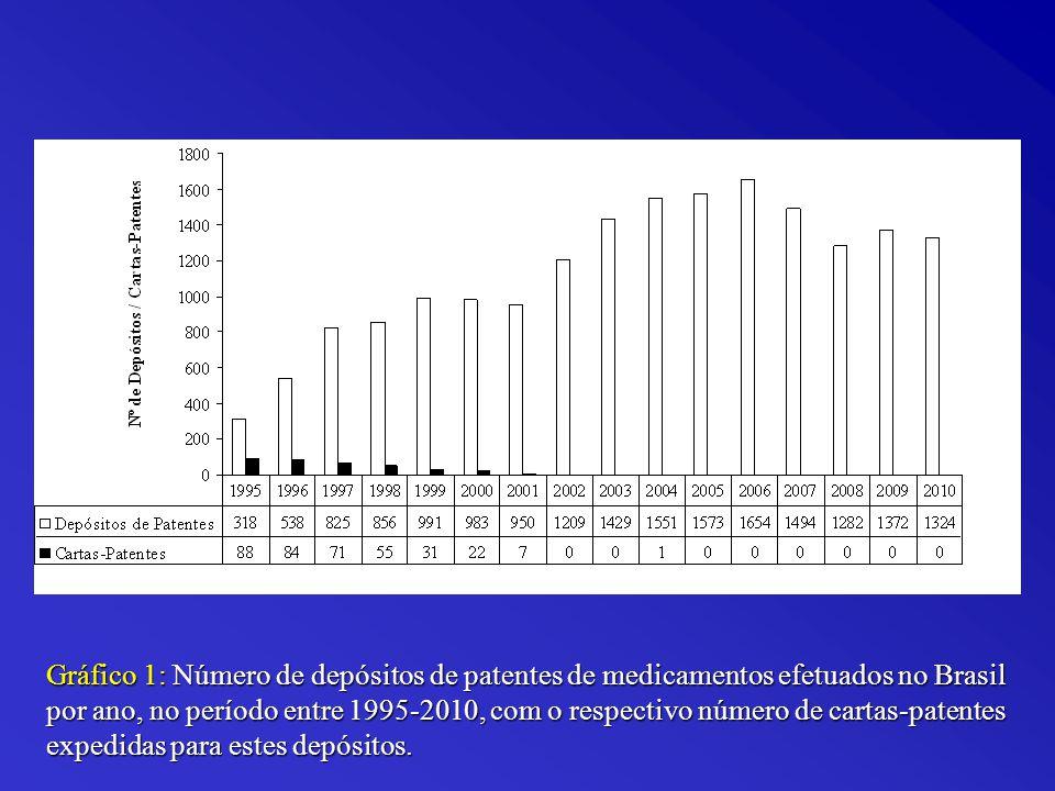 Gráfico 1: Número de depósitos de patentes de medicamentos efetuados no Brasil por ano, no período entre 1995-2010, com o respectivo número de cartas-patentes expedidas para estes depósitos.