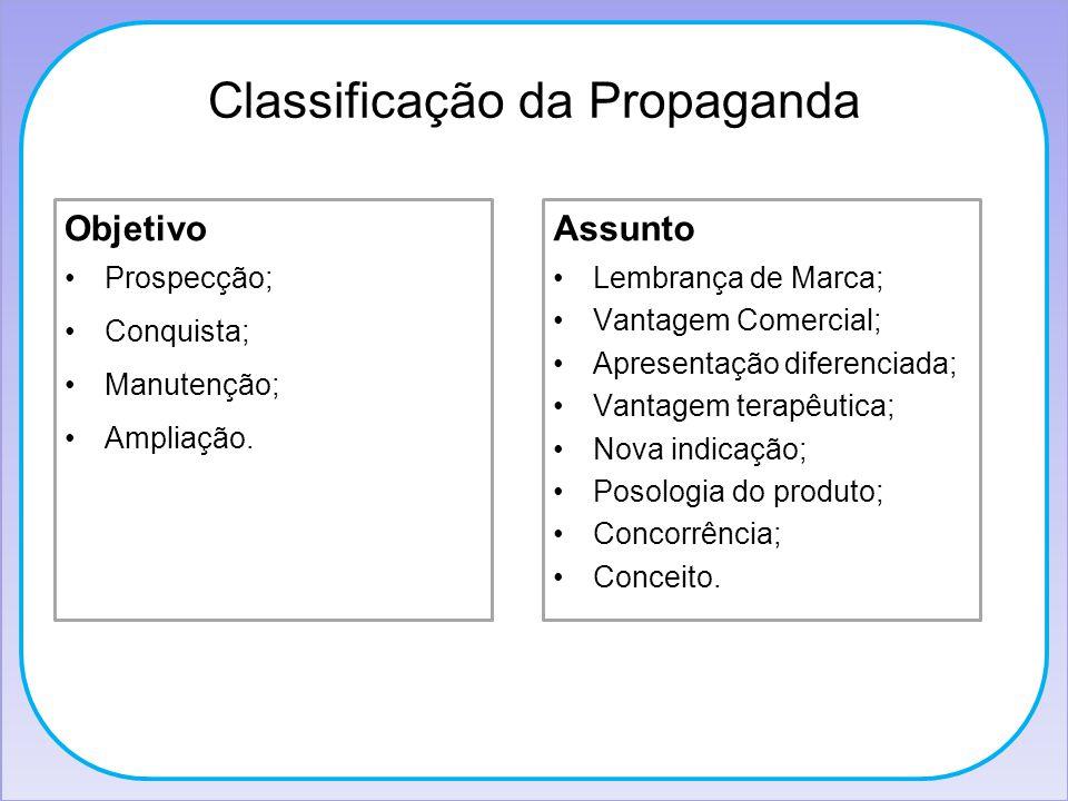 Classificação da Propaganda Objetivo Prospecção; Conquista; Manutenção; Ampliação. Assunto Lembrança de Marca; Vantagem Comercial; Apresentação difere