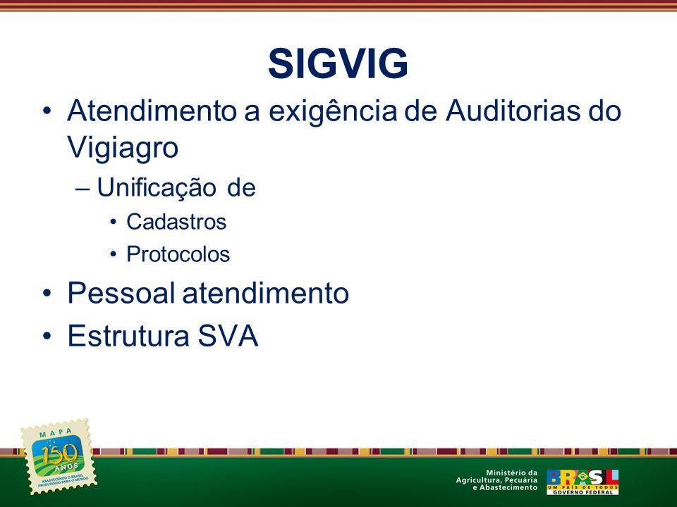 SIGVIG Eliminação de 04 livros de protocolo –Imp/Exp (animal/vegetal) –Desnecessidade de recebido Ciência no próprio Requerimento –Controle protocolos (interno) – via sistema Registro retirada Certificados